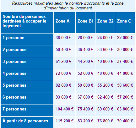 conditions-de-ressources-ptz