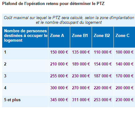 Le ptz conditions d 39 obtention du pr t immobilier taux 0 for Zone pour ptz