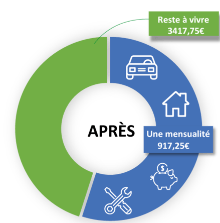 Rachat de credit situation apres
