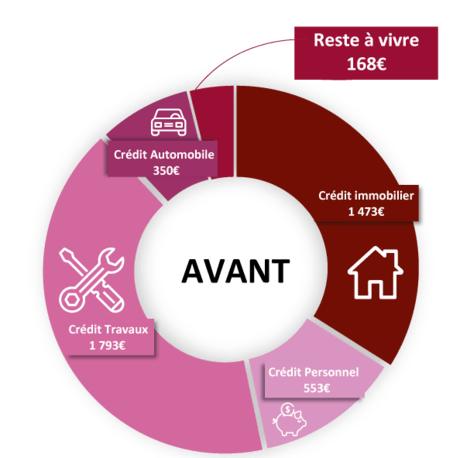 Rachat de credit situation avant